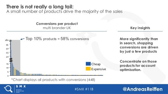 #SMX #11B @AndreasReiffen 180 55 0 5 45 15 50 40 10 There is not really a long tail: A small number of products d...