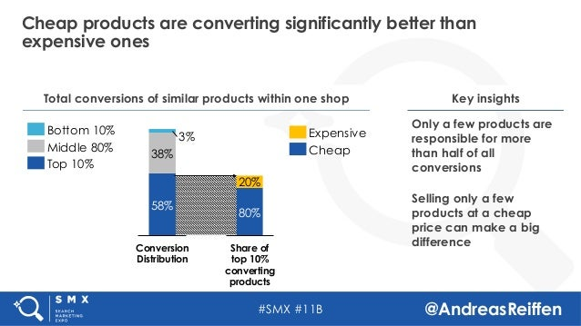 #SMX #11B @AndreasReiffen Cheap products are converting significantly better than expensive ones Key insights Only a few p...