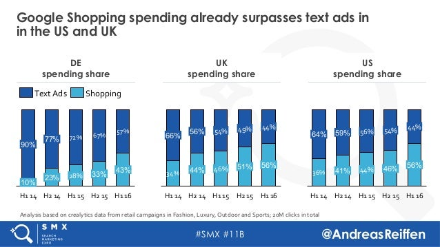 #SMX #11B @AndreasReiffen Google Shopping spending already surpasses text ads in in the US and UK DE spending share US spe...