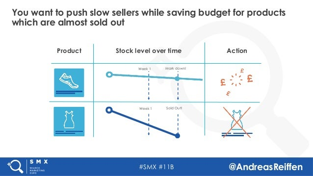 #SMX #11B @AndreasReiffen You want to push slow sellers while saving budget for products which are almost sold out Product...