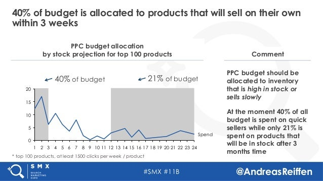 #SMX #11B @AndreasReiffen 40% of budget is allocated to products that will sell on their own within 3 weeks Comment PPC bu...