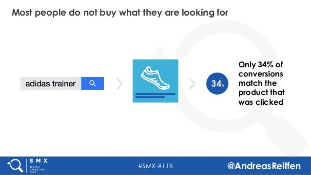 #SMX #11B @AndreasReiffen Most people do not buy what they are looking for Only 34% of conversions match the product that ...