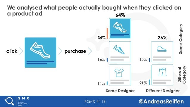 #SMX #11B @AndreasReiffen Same Designer Different Designer purchaseclick 34% 16% 14% 15% 21% 64% 36% Different Category Sa...