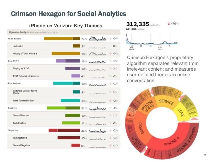 Advanced integrations of social media analytics
