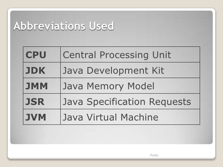 Abbreviations Used  CPU   Central Processing Unit  JDK   Java Development Kit  JMM   Java Memory Model  JSR   Java Specifi...