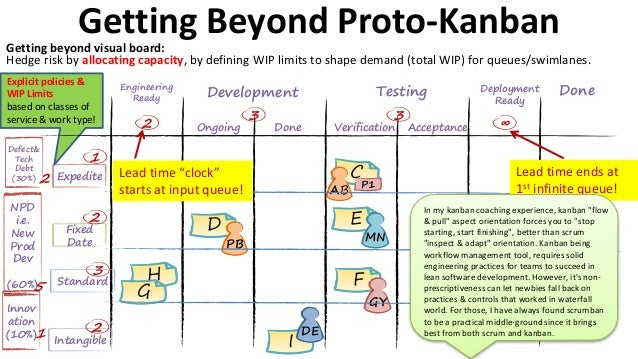 Advanced kanban overview for waterfall scrum for Kanban waterfall