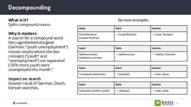11 Decompounding What is it? Splits compound nouns. Why it matters A search for a compound word like Jugendarbeitslosigkei...