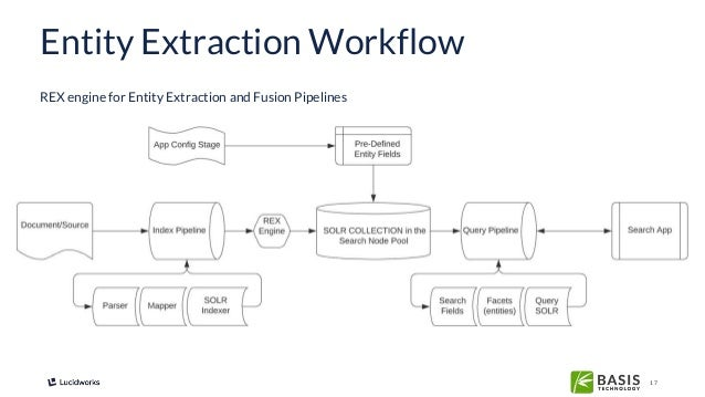 17 Entity Extraction Workflow REX engine for Entity Extraction and Fusion Pipelines