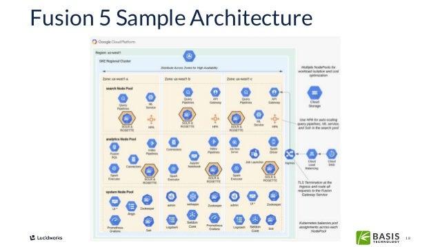 18 Fusion 5 Sample Architecture