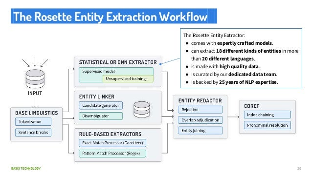 BASIS TECHNOLOGY The Rosette Entity Extraction Workflow. 20 The Rosette Entity Extractor: ● comes with expertly crafted mo...