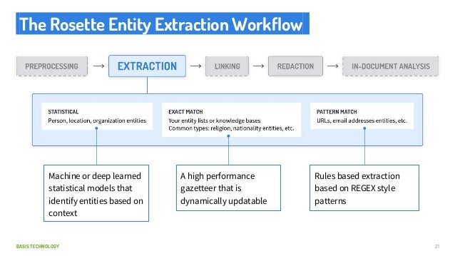 BASIS TECHNOLOGY The Rosette Entity Extraction Workflow. 21 Machine or deep learned statistical models that identify entit...