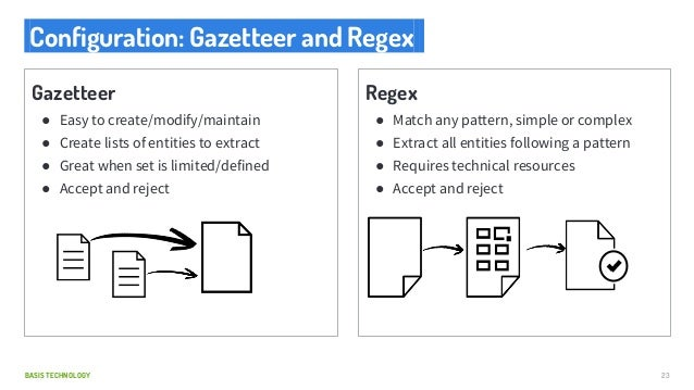 BASIS TECHNOLOGY Configuration: Gazetteer and Regex. 23 Gazetteer ● Easy to create/modify/maintain ● Create lists of entit...