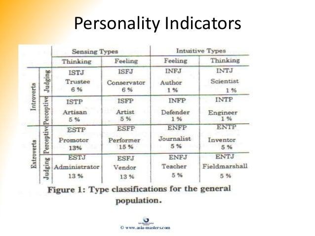 Personality Indicators © www.asia-masters.com