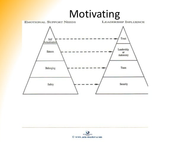 Motivating © www.asia-masters.com