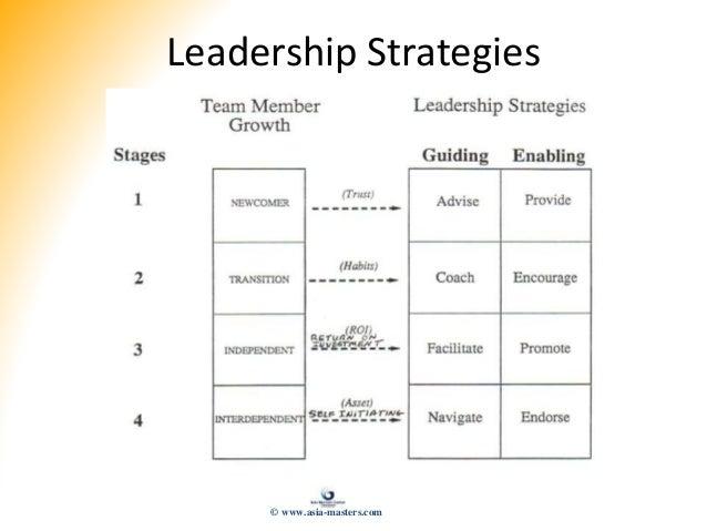 Leadership Strategies © www.asia-masters.com
