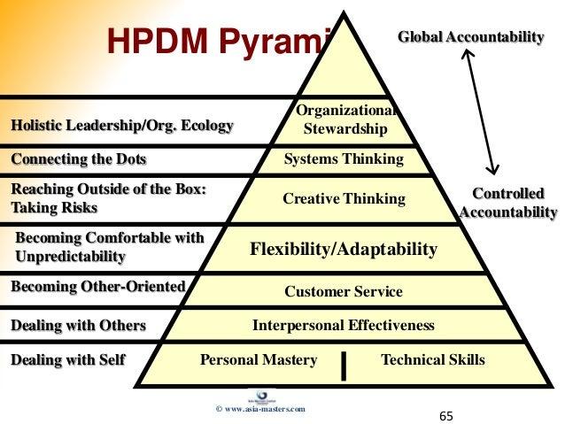 65 HPDM Pyramid Organizational Stewardship Systems Thinking Creative Thinking Flexibility/Adaptability Customer Service In...