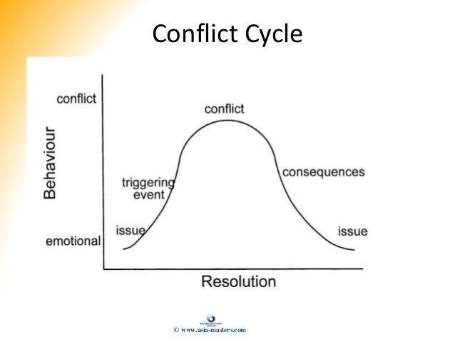 Conflict Cycle © www.asia-masters.com