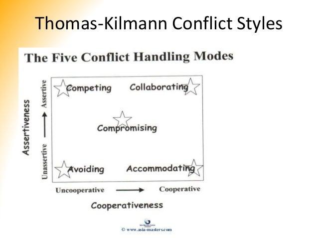Thomas-Kilmann Conflict Styles © www.asia-masters.com