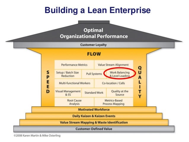 how can lot sizes and inventories be reduced in a lean production system Strategy that reduced the production lead time for lean manufacturing incorporates a pull system to move to produce products in small lot sizes.