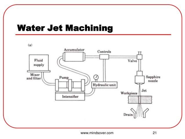 water jet machining China waterjet - top waterjet expert reviews, top china waterjet manufacturers, waterjet knowledge about waterjet cutting machine,water jet cutter.