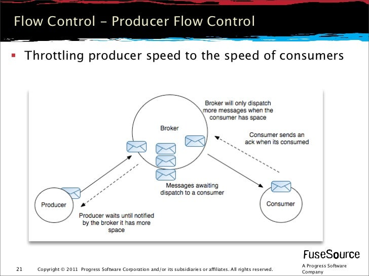 Flow Control - Producer Flow Control Throttling producer speed to the speed of consumers                                 ...