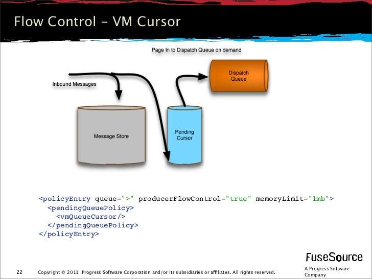 """Flow Control - VM Cursor     <policyEntry queue="""">"""" producerFlowControl=""""true"""" memoryLimit=""""1mb"""">       <pendingQueuePolic..."""