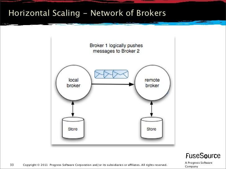 Horizontal Scaling - Network of Brokers                                                                                   ...