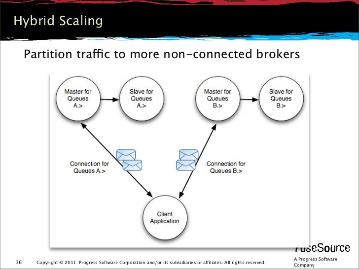 Hybrid Scaling     Partition traffic to more non-connected brokers                                                        ...
