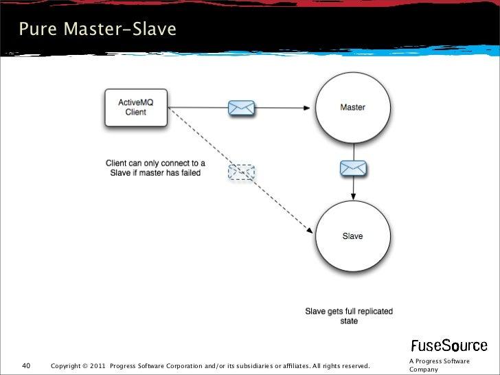 Pure Master-Slave                                                                                                         ...