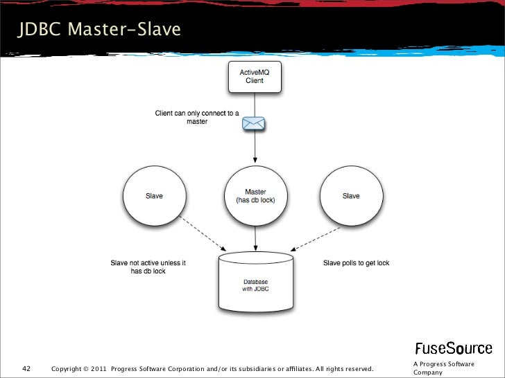 JDBC Master-Slave                                                                                                         ...