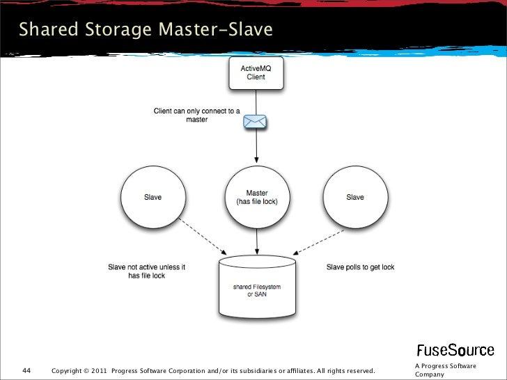 Shared Storage Master-Slave                                                                                               ...