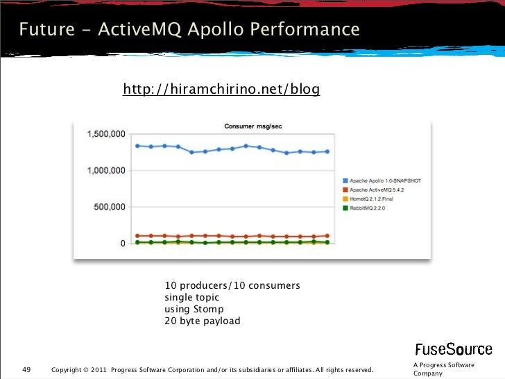 Future - ActiveMQ Apollo Performance                            http://hiramchirino.net/blog                              ...