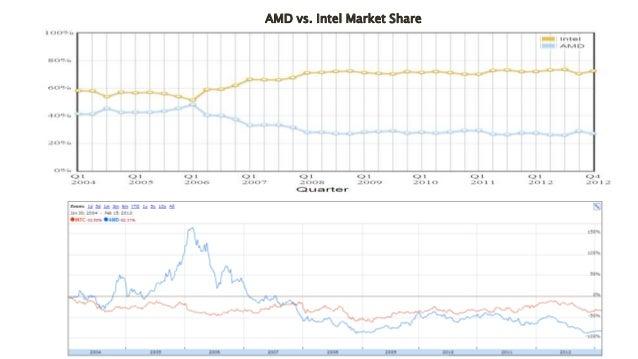 AMD Stock Pitch 2013
