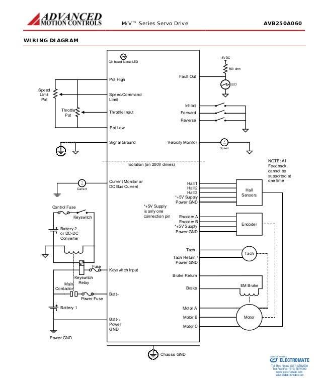 Advanced motion controls avb250a060