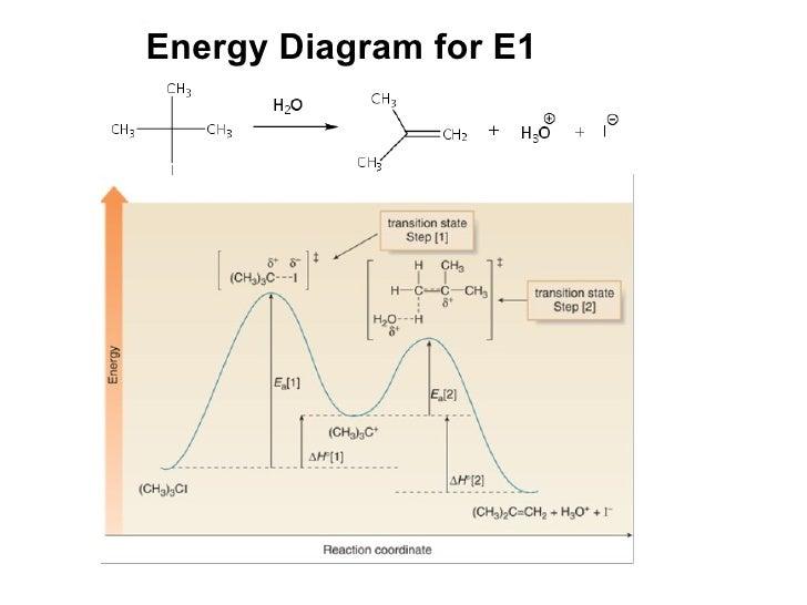 E1 Diagram Chemistry Online Schematic Diagram