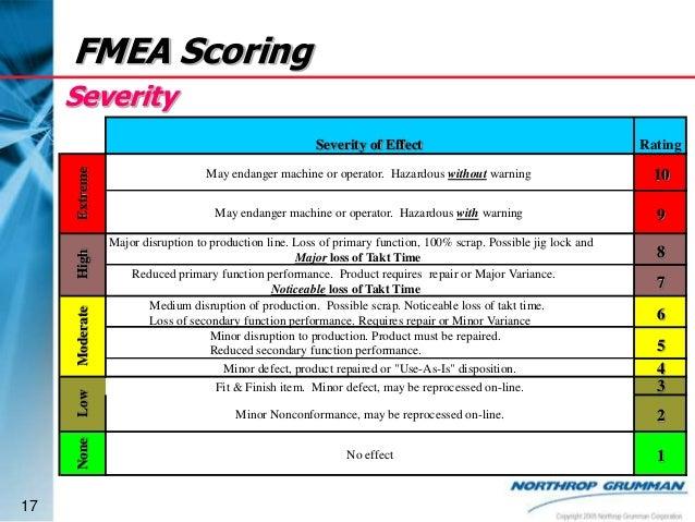 Fmea Score