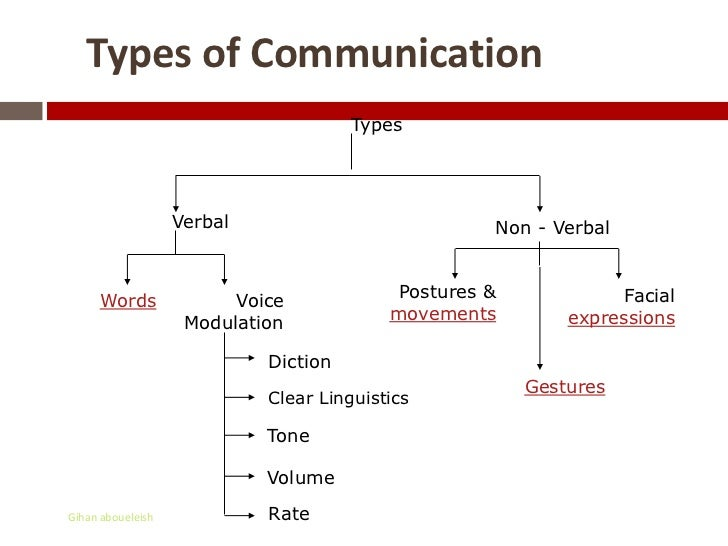 different types of communication skills - thelongwayup.info
