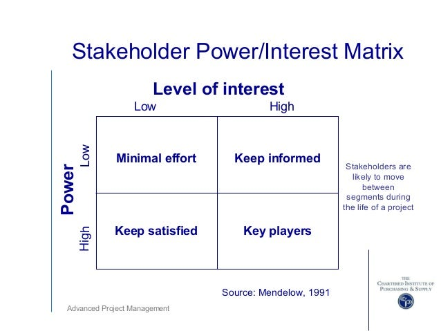 Advanced project management ppts – Power Interest Matrix