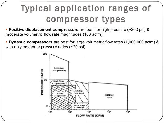Continuous Flow (Dynamic) Compressors Axial-Flow Compressors:  Axial-flow compressors are very high-speed, large volumetr...