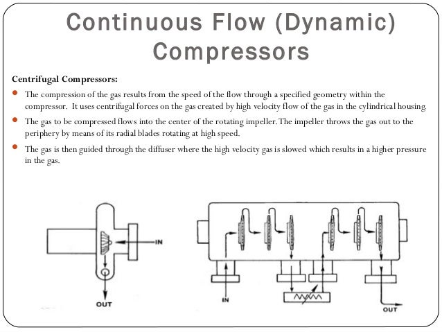 Positive Displacement Compressors  The main advantage of these compressors is their extremely high pressure output capabi...
