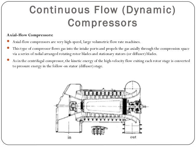 Positive Displacement Compressors Rotary Compressors:  They have no valves & being light weight that can handle flow rate...