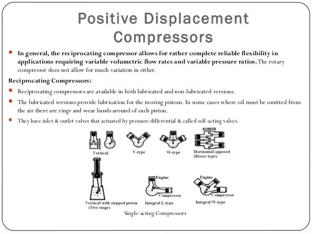 Rotary Compressors SlidingVane Compressors:  The type is a rotating cylinder located eccentric to the center-line of a cy...