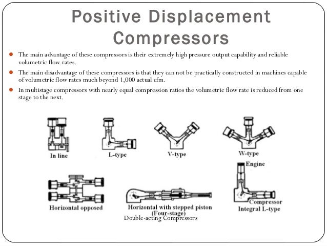 Rotary Compressors Helical Lobe Compressors:  This type is made up of two rotating helical shaped shafts, or screws. One ...