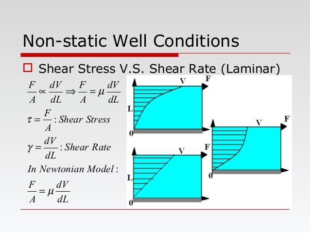 Non-static Well Conditions  Shear Stress V.S. Shear Rate (Laminar) dL dV A F ModelNewtonianIn RateShear dL dV StressShear...