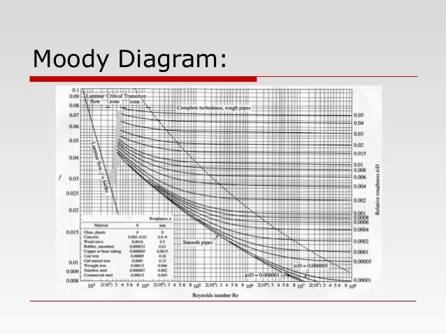 Moody Diagram: