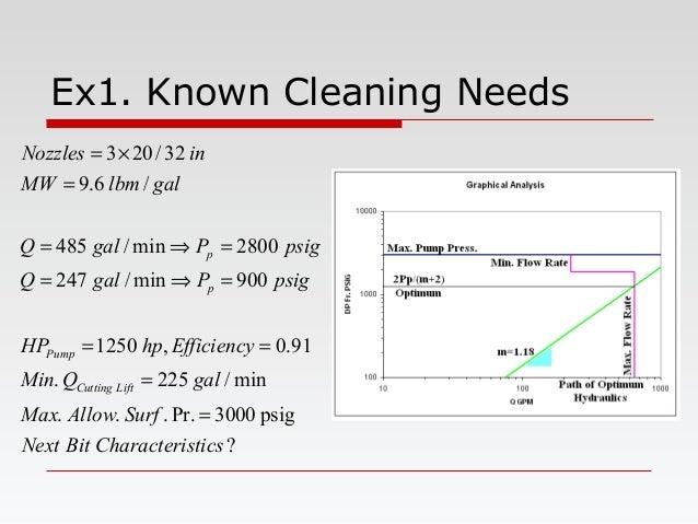 Ex1. Known Cleaning Needs ? psig3000Pr.... min/225. 91.0,1250 900min/247 2800min/485 /6.9 32/203 sticsCharacteriBitNext Su...