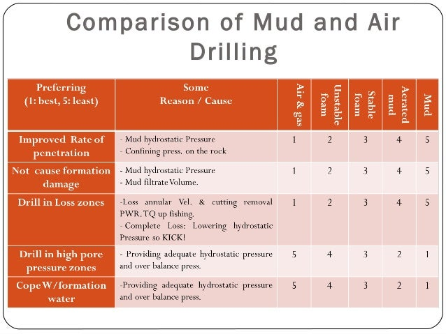 Comparison of Mud and Air Drilling