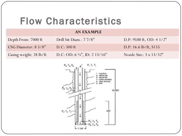 "Flow Characteristics AN EXAMPLE Depth From: 7000 ft Drill bit Diam.: 7 7/8"" D.P: 9500 ft, OD: 4 1/2"" CSG Diameter: 8 5/8"" ..."