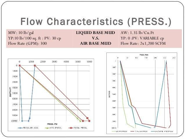 Flow Characteristics (PRESS.) MW: 10 lb/gal YP:10 lb/100 sq. ft : PV: 30 cp Flow Rate (GPM): 300 LIQUID BASE MUD V.S. AIR ...
