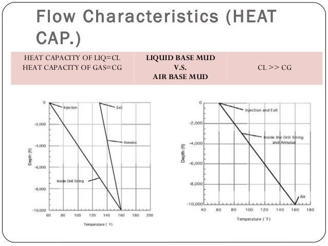 Flow Characteristics (HEAT CAP.) HEAT CAPACITY OF LIQ=CL HEAT CAPACITY OF GAS=CG LIQUID BASE MUD V.S. AIR BASE MUD CL >> CG